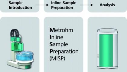 Metrohm Inline Sample Preparation (MISP)